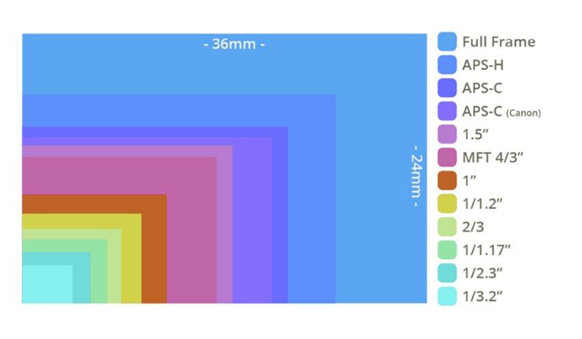 sensore-fotografico-dimensioni